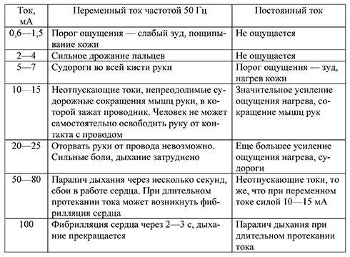 Таблица воздействия токов на человека