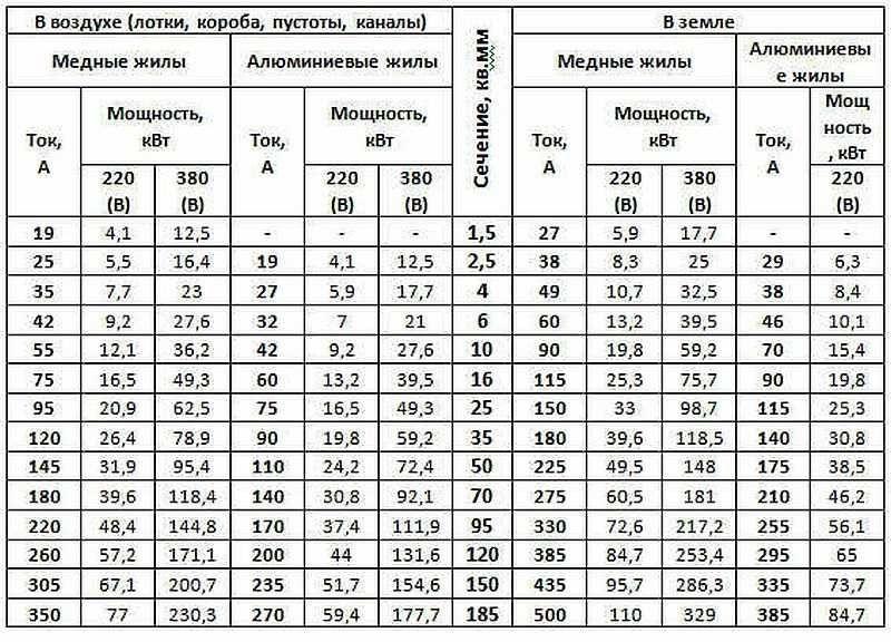 http://infoelectrik.ru/wp-content/uploads/2015/12/elektroprovodka-v-chastnom-dome-6.jpg