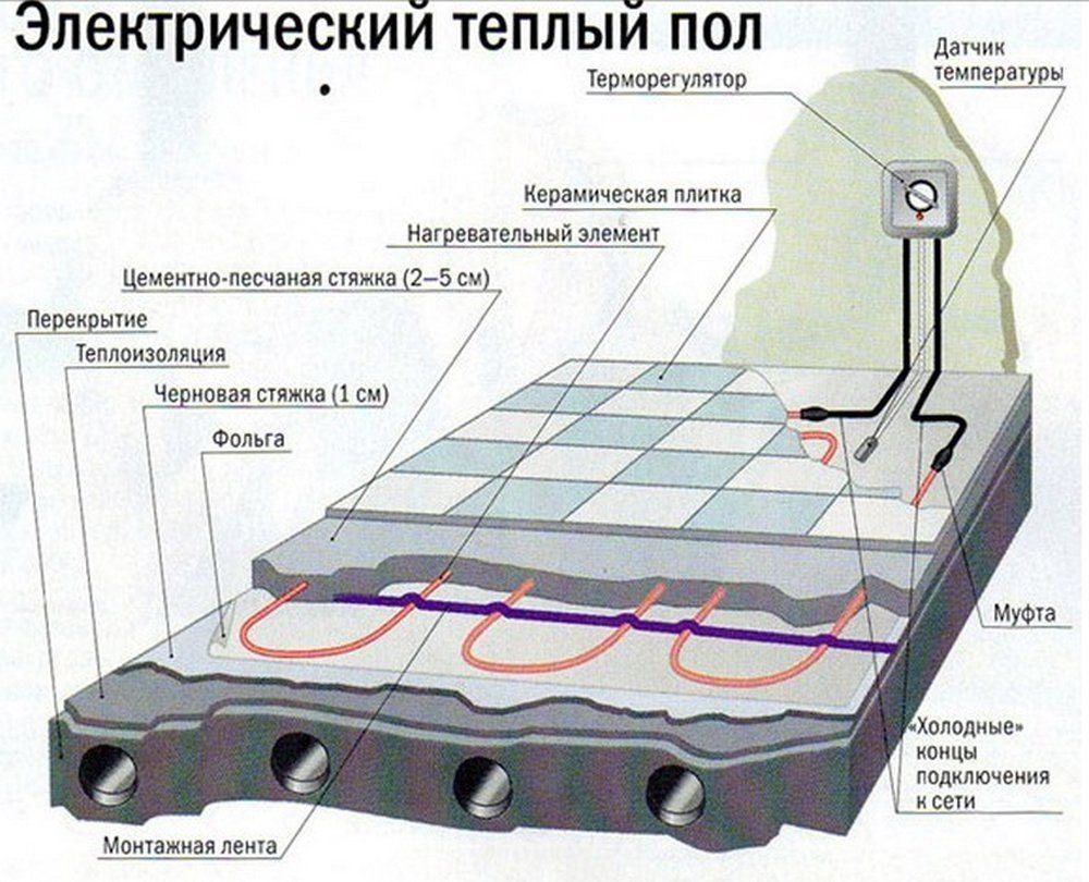Монтаж теплого электрического пола своими руками фото