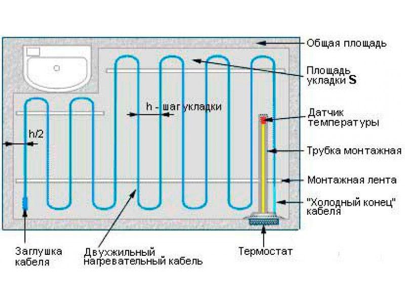Нагревательный кабель для теплого пола своими руками