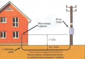 кабель в дом