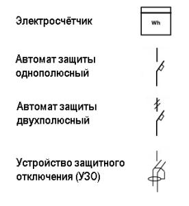 Обозначения элементов сети
