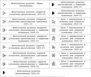 Схематическое изображение различных видов розеток