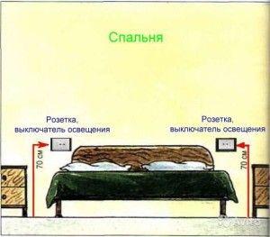 Прокладка электропроводки в квартире