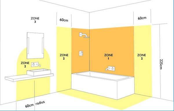 Класс электробезопасности для ванной экзамены на группу допуска по электробезопасности 5 группа