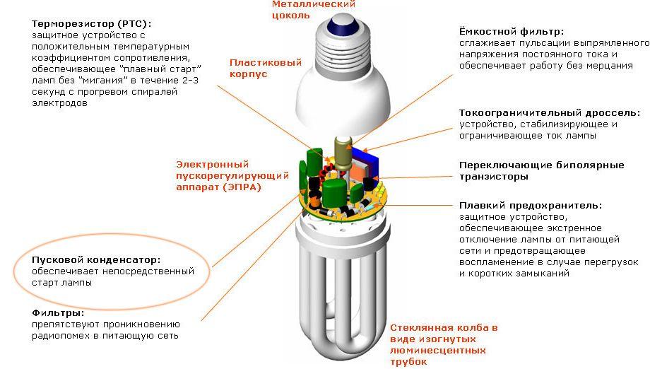 Купить Промышленные светильники, цена на сайте СпецЛампы
