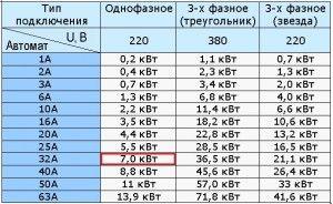 Таблица автоматических выключателей по току
