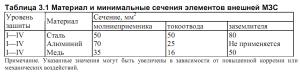 таблица_сечений_38cc845955c3e7279aabd4763d1f4954