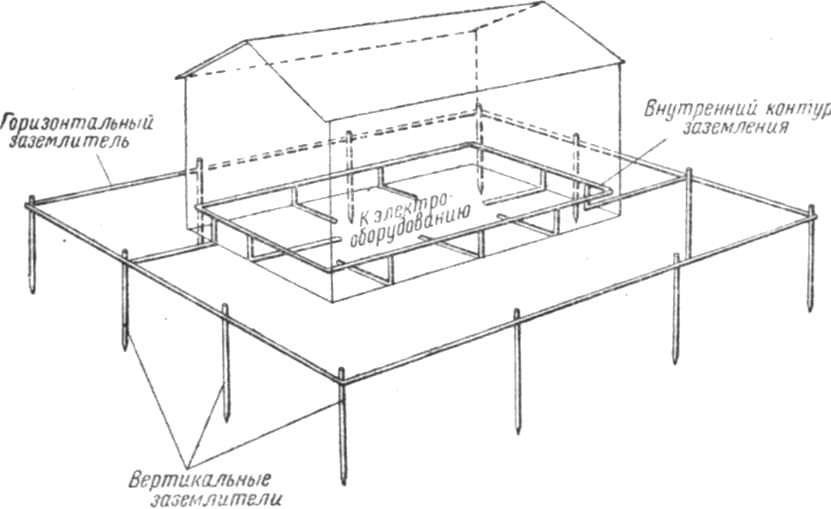 Контур заземления здания схема