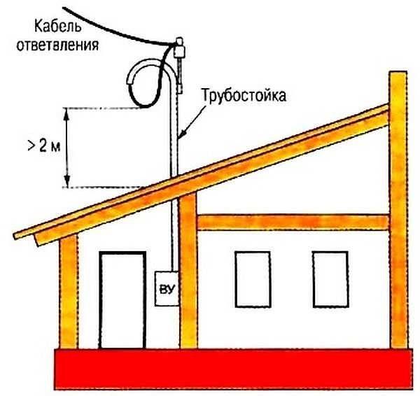 Как сделать ввод электричества в гараж