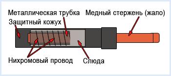 Как сделать нагревательный элемент для паяльника своими руками