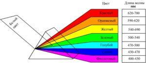 Длины волн в зависимости от спектра света
