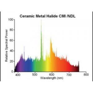 Длина волны металлогеновой лампы