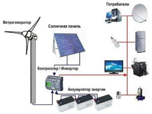 Альтернативный источник энергии