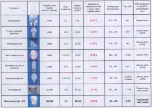 Характеристики различных видов ламп