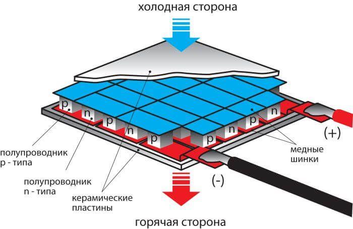 Схема модуля Пельтье