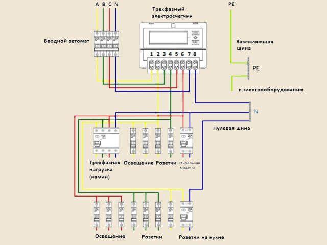 Проект трехфазной сети