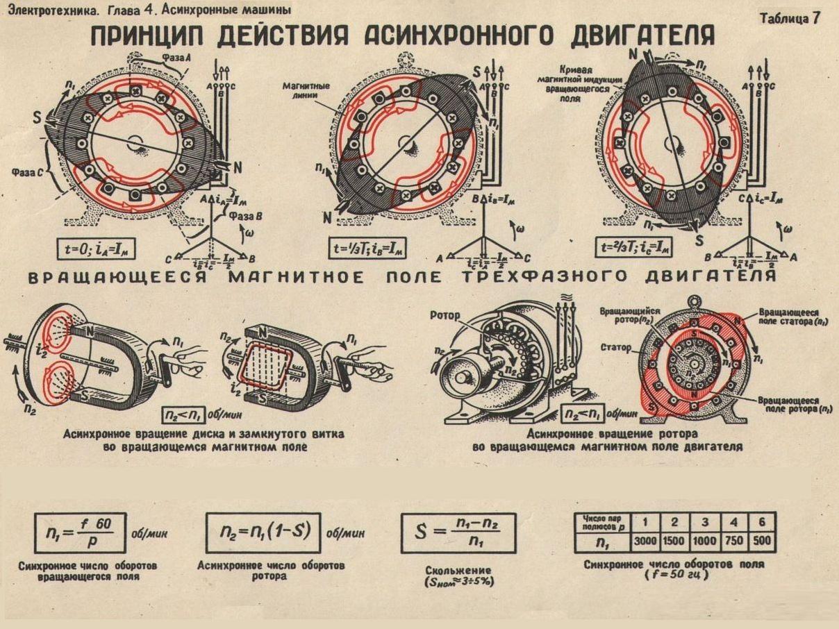 Схема асинхронного двигателя с короткозамкнутым фото 467